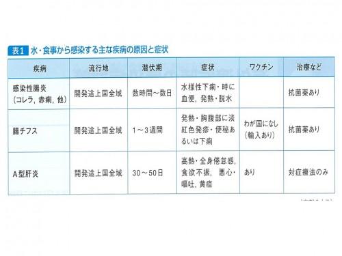 表1 水・食事から感染する主な疾病の原因と症状