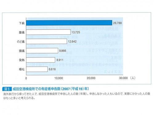 図1 成田空港検疫所での有症者申告数