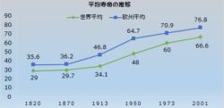 mj407-graphlifeexpectancy