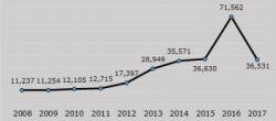 スウェーデンの年度別難民受入数