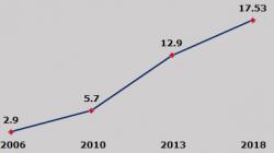 スウェーデンにおける右派政党の得票率 スウェーデンの右派政党であるスェーデン民主党の過去約10年間における選挙の得票率です。2006年の時点では約3%に過ぎなかったものが、移民の受け入れが盛んになった2013年ごろから急速に得票率が伸びている。