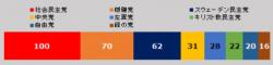 スウェーデン議会の勢力図(議席数)   スウェーデンでは今年(2018年)9月に議会選挙が行われ、上のような議席配分となった。議会の総議席数は349で、第一党の社会民主党(100議席)が左翼党(28)、緑の党(16)と連立を組んではいるけれど、過半数(175)には及ばず、少数政権の状態になっている。「穏健」「中央」「キリスト教民主」「自由」の4党が「中道右派」と呼ばれている。注目されるのは第三の政党であるスウェーデン民主党です。ここに挙げられた政党の中でも最右派とされており、移民に反対する主張で第三の勢力にまで伸びている。選挙後にスウェーデン民主党が「中道右派」に社会民主労働党政権に反対する共同歩調を呼びかけたけれど断られている。