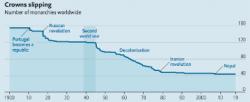 君主制の衰退? 上のグラフは20世紀初頭から現在までの君主制国家の数の推移を表しています。1900年の時点ではほぼ160か国であったものが、2019年の今では40か国を少し超える程度にまで減っている。