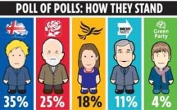 左から保守・労働・自民・BREXIT・緑の各党への支持率