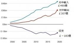 中英貿易の20年 英国と中国の経済関係はこの20年間で特に伸びているのですね。1999年における英国にとっての輸出先としての中国の重要度は26番目だったのですが、現在では第6位にまで上昇している。製品の輸入元としての中国は英国にとって4番目に重要な国となっている。